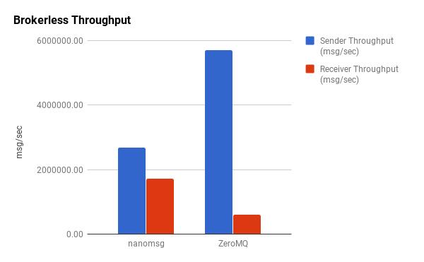 zeromq – Brave New Geek