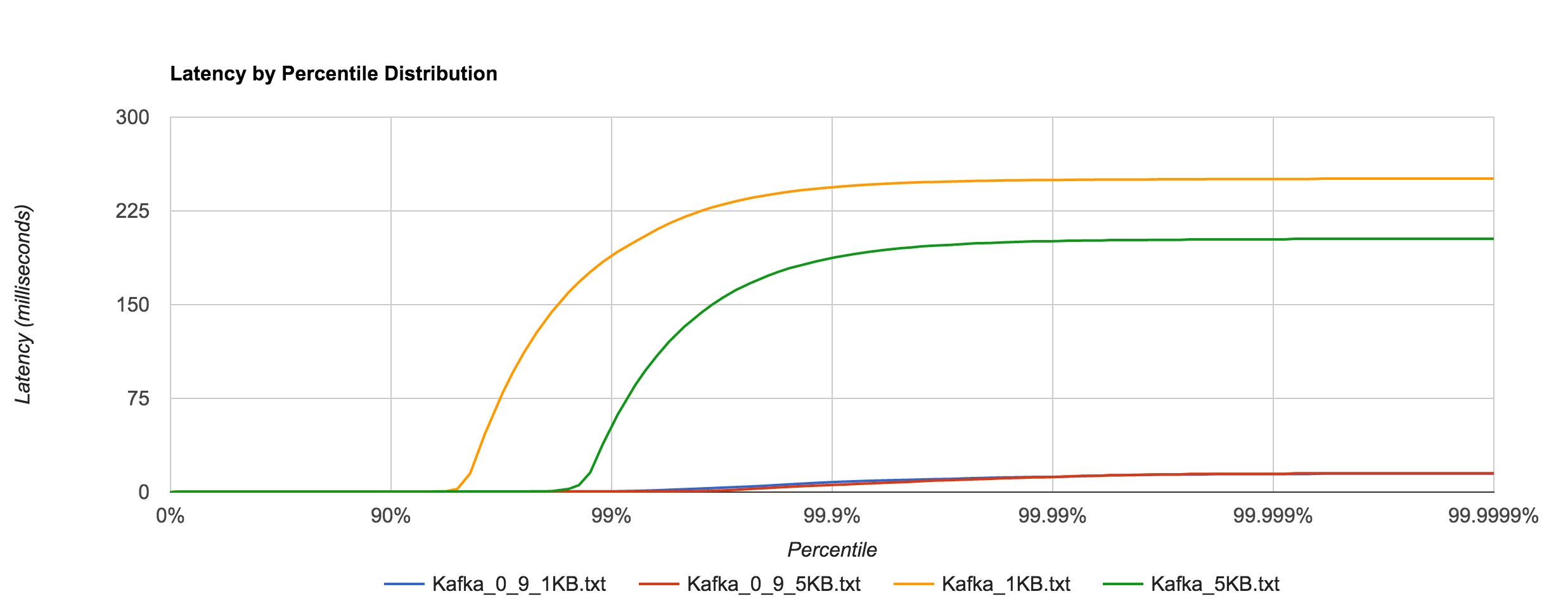 Kafka_0_8_0_9_latency