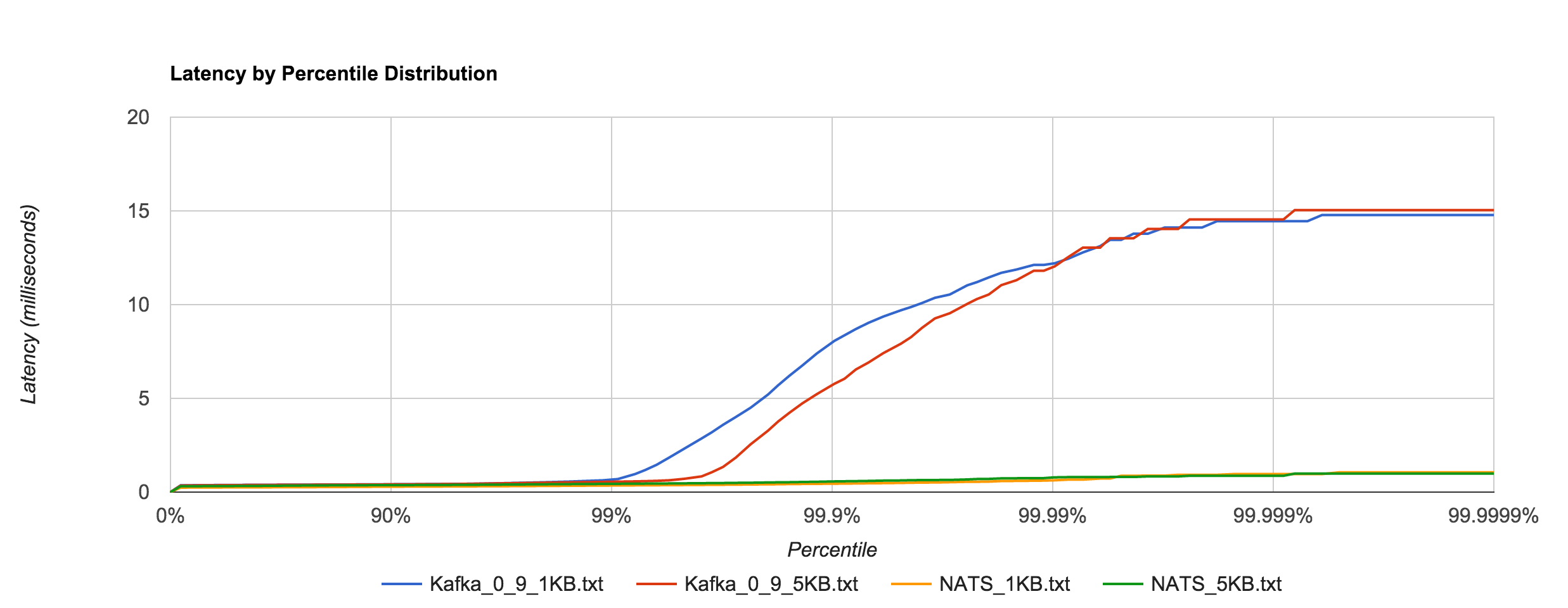 Kafka_NATS_latency