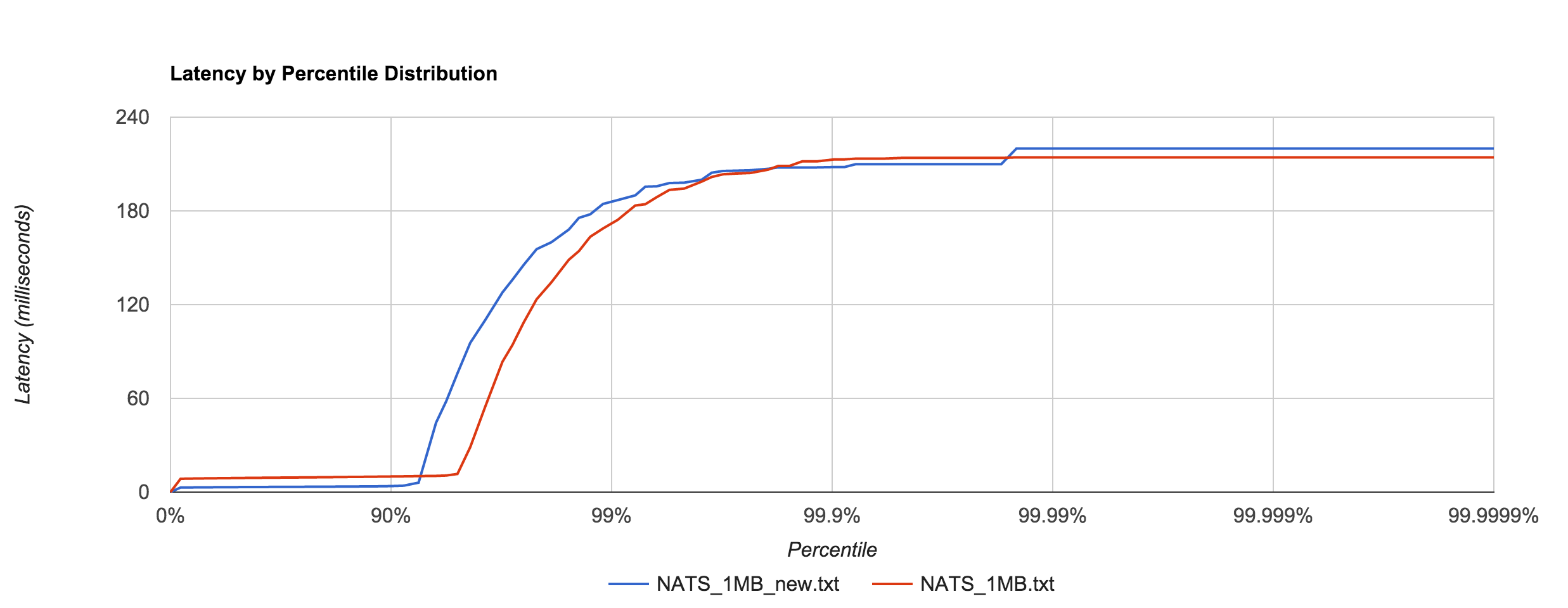 NATS_1MB_optimization_latency