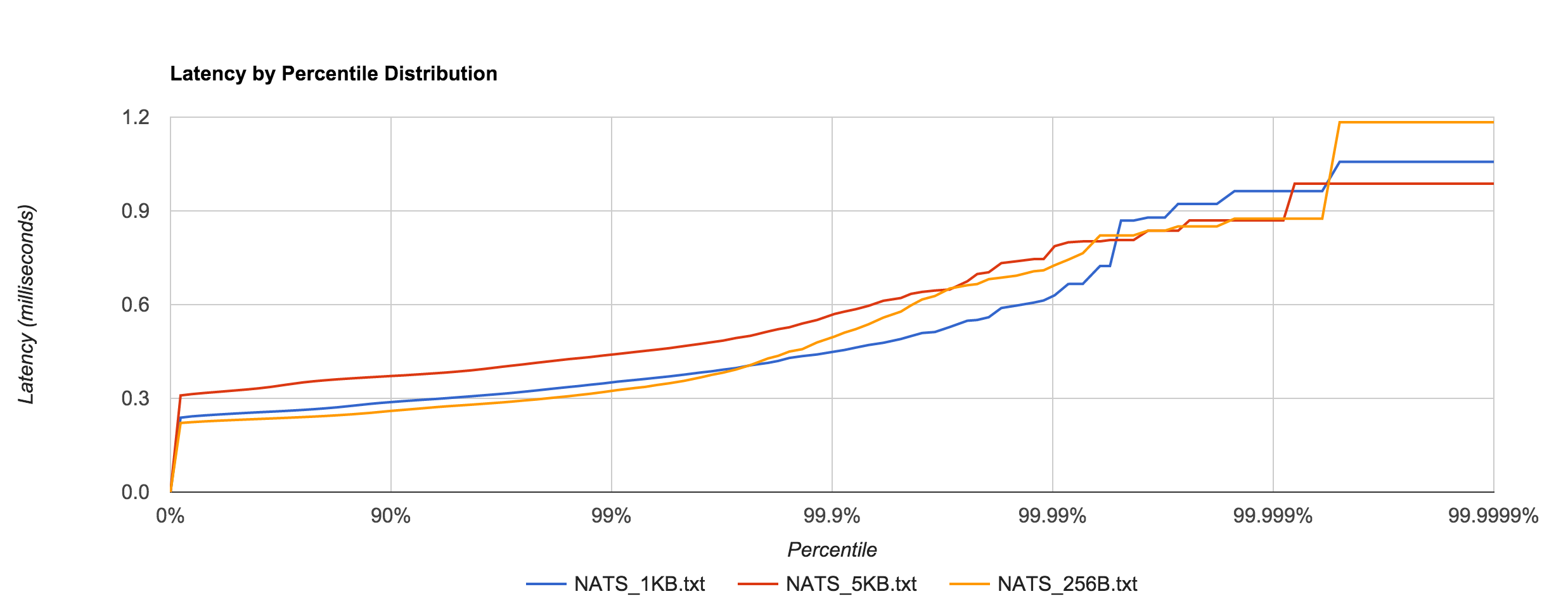 NATS_latency