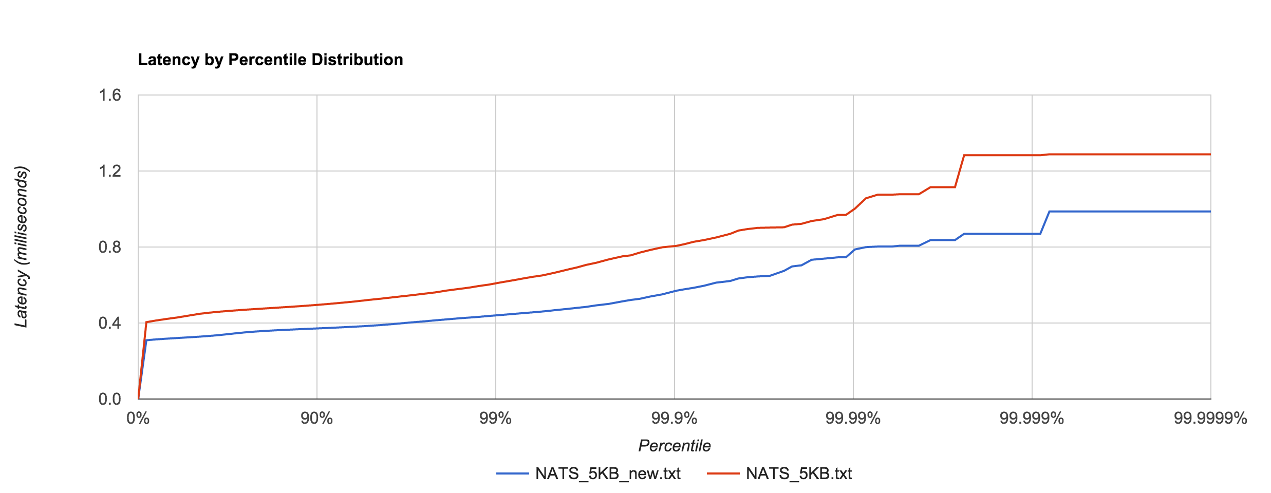NATS_optimization_latency