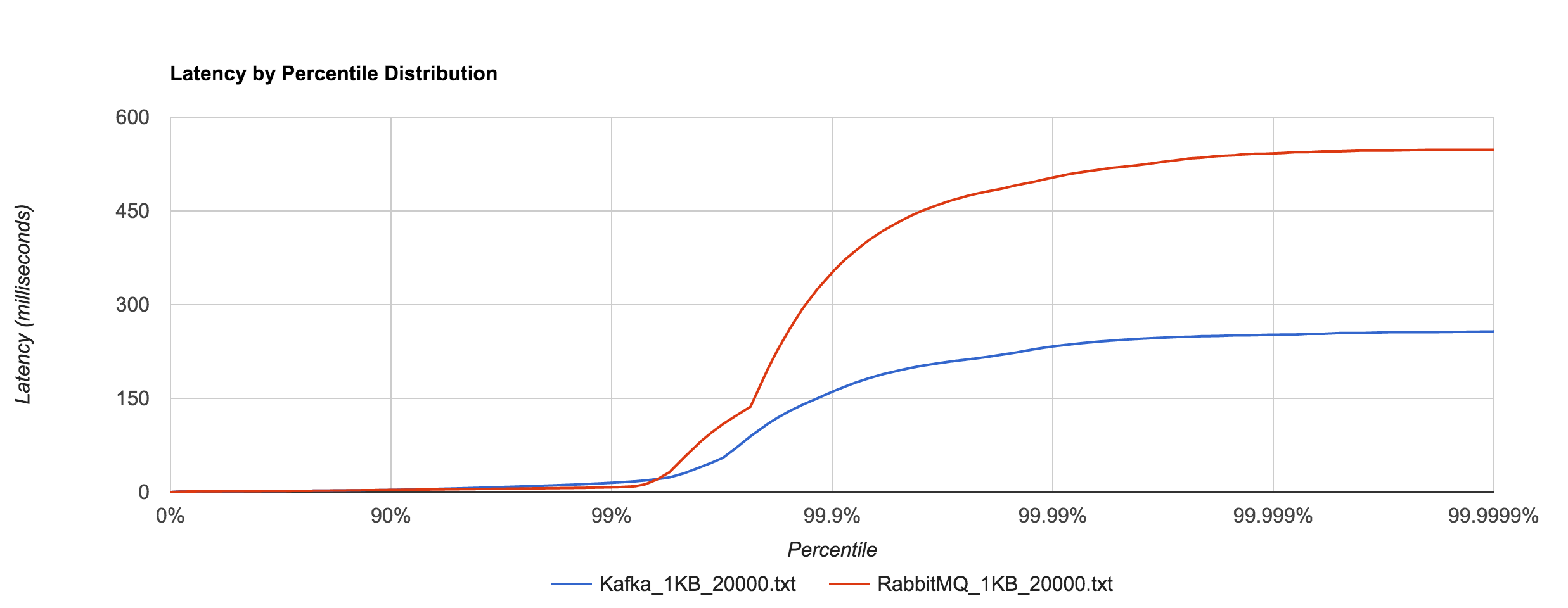 RabbitMQ_Kafka_1KB_20000_latency