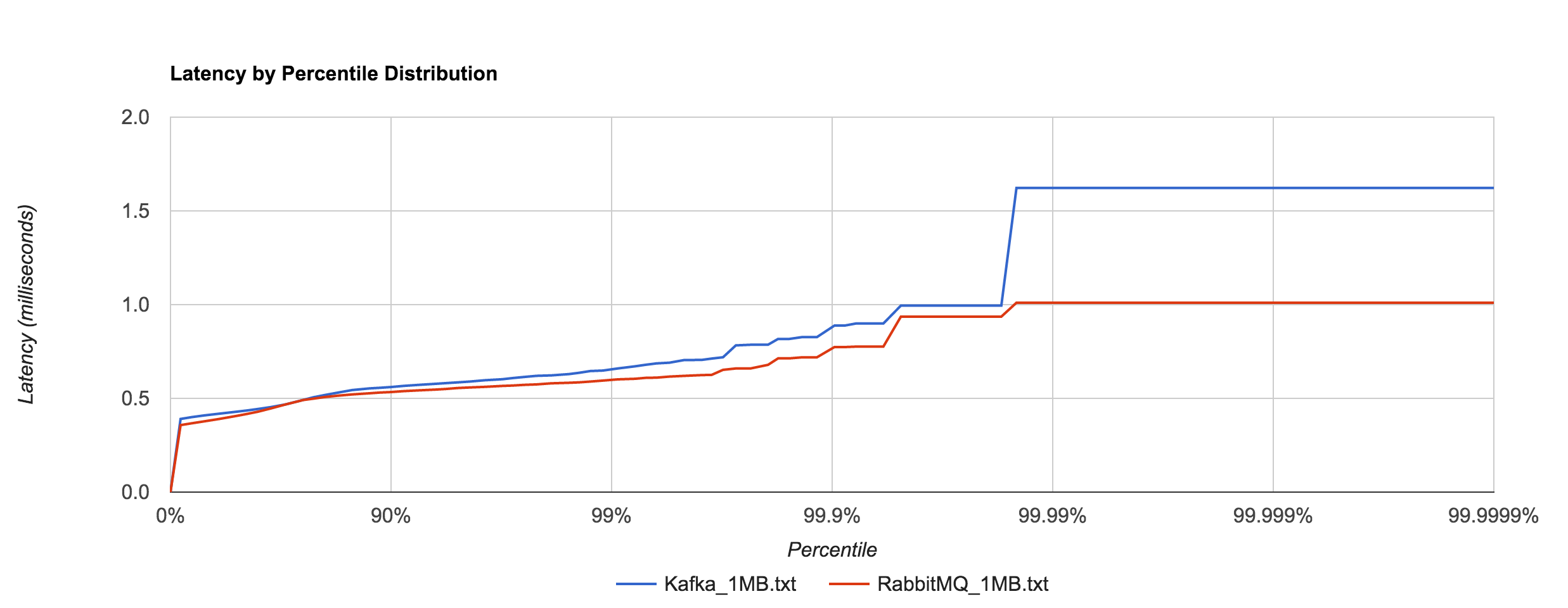 RabbitMQ_Kafka_1MB_latency