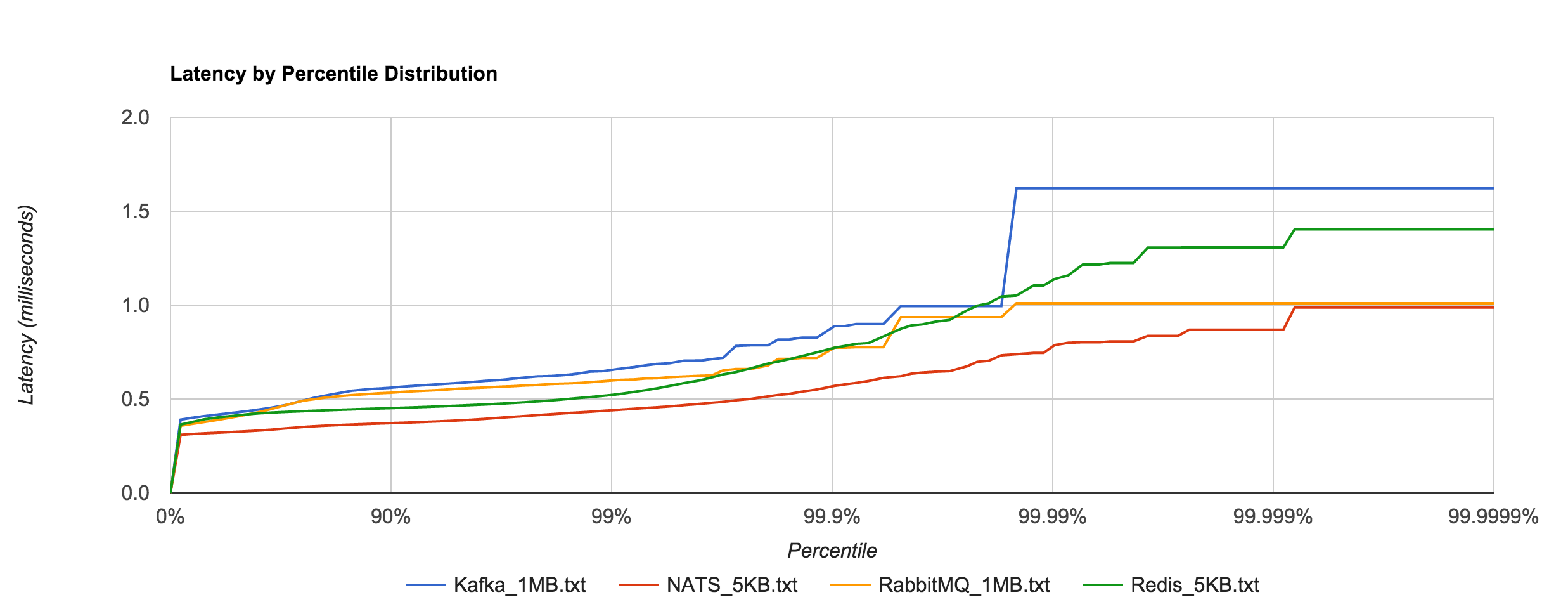 RabbitMQ_Kafka_NATS_Redis_latency