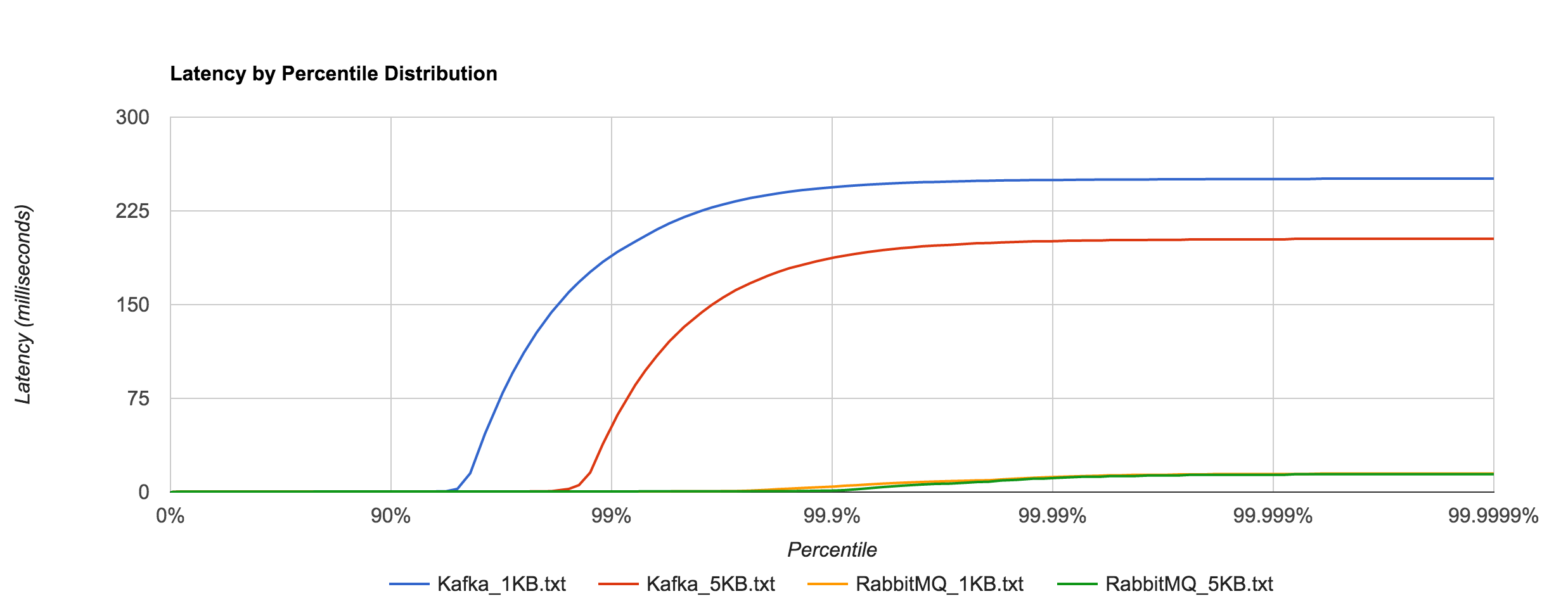 RabbitMQ_Kafka_latency