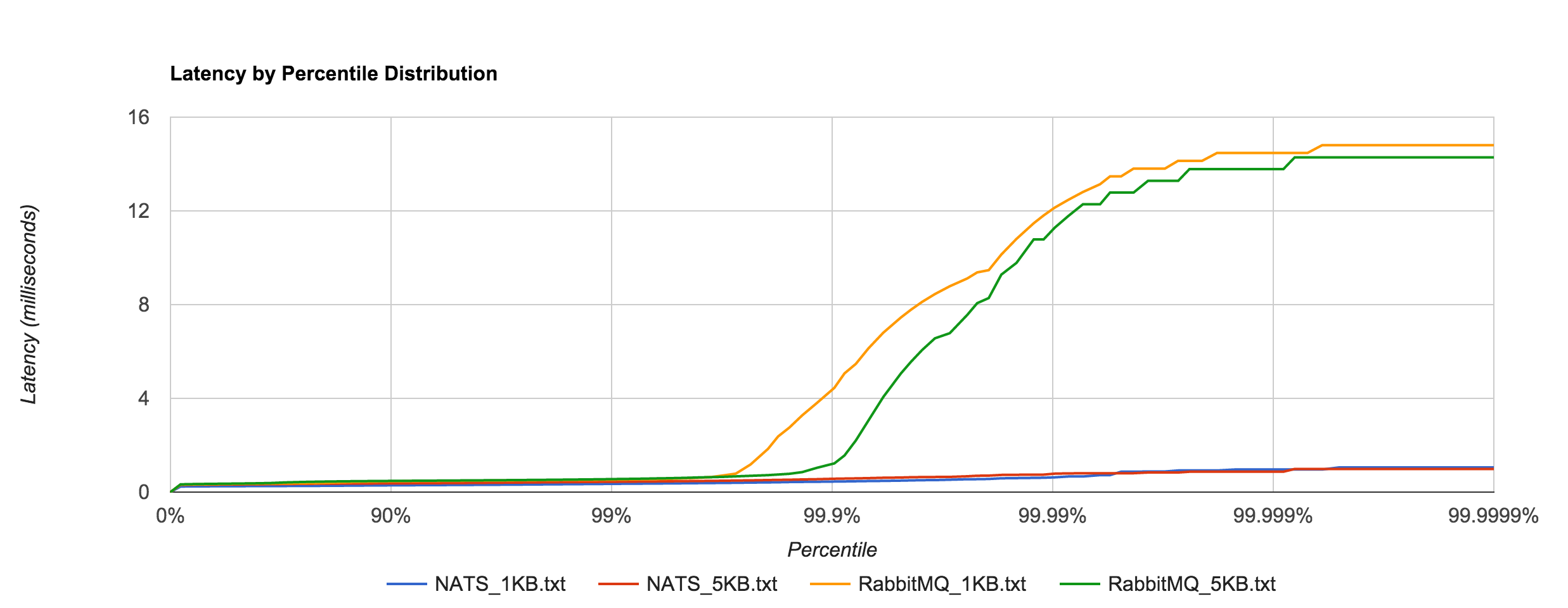 RabbitMQ_NATS_latency
