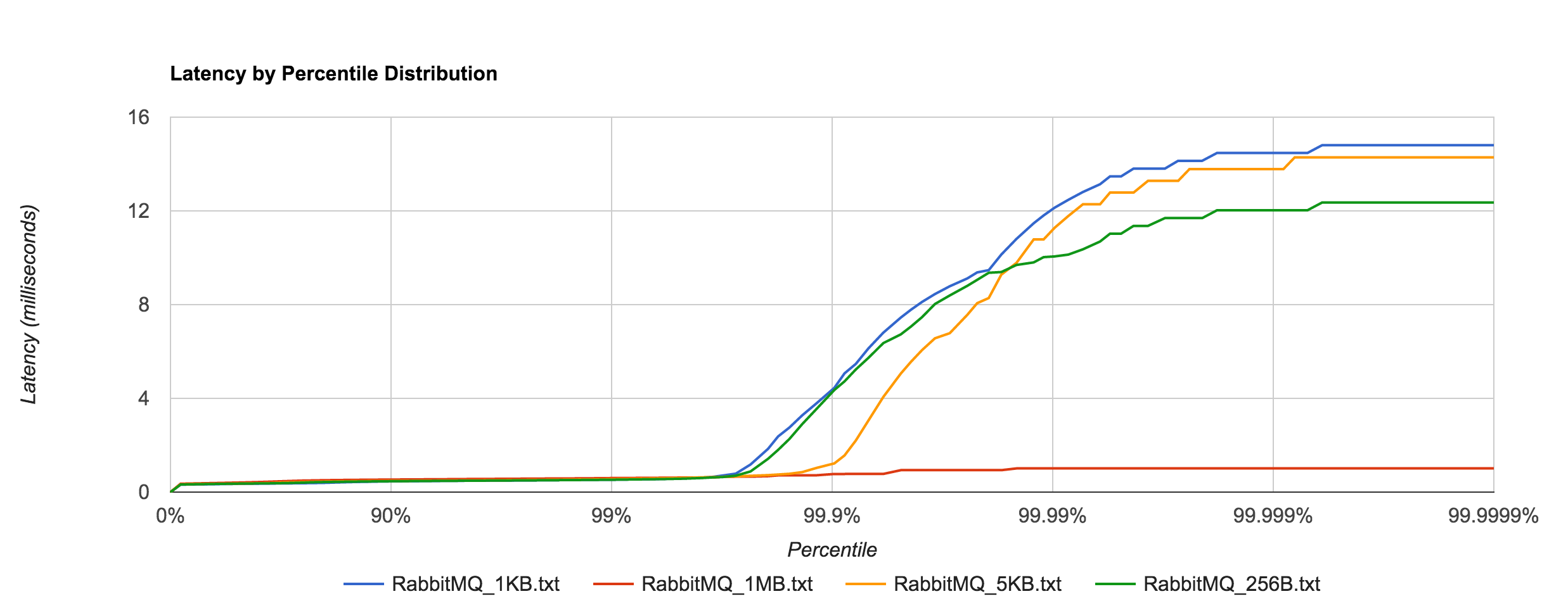 RabbitMQ_latency