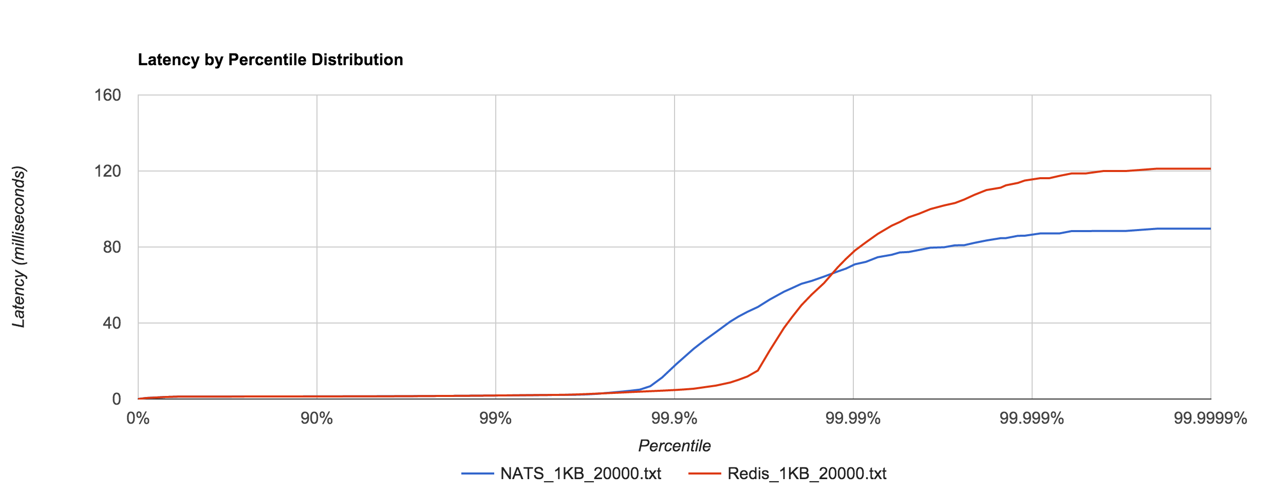 Redis_NATS_1KB_20000_latency