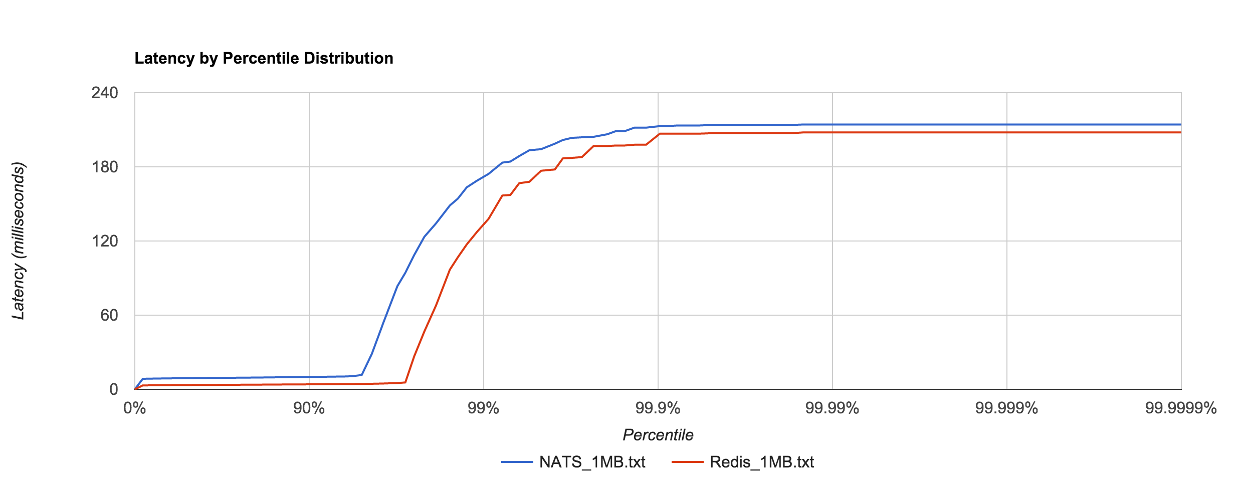 Benchmarking Message Queue Latency – Brave New Geek