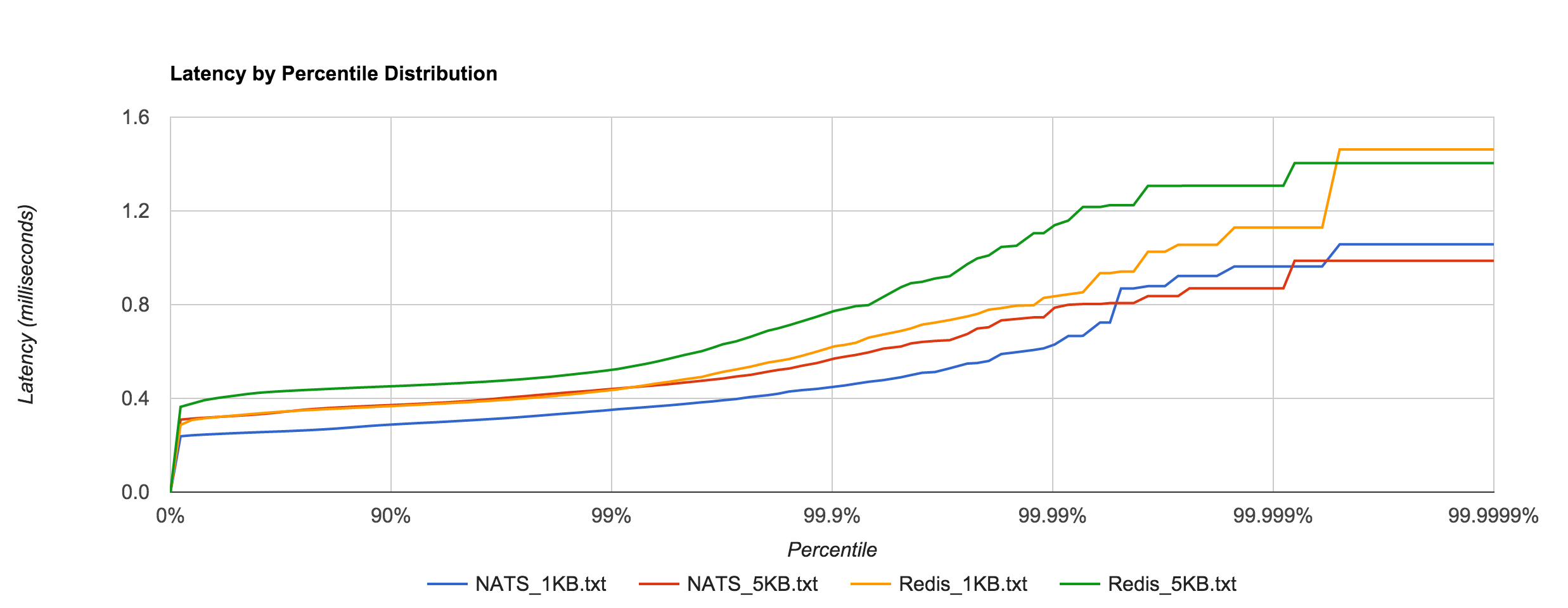 Redis_NATS_latency
