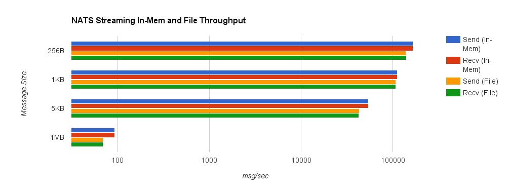 nats_compare_throughput