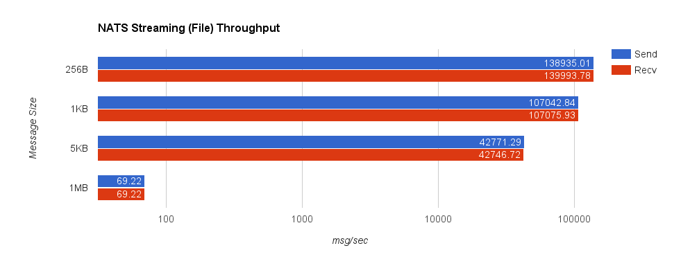 nats_file_throughput