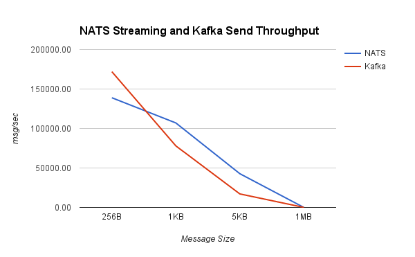 nats_kafka_send_throughput