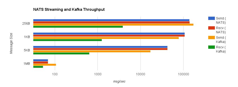 Benchmarking – Brave New Geek