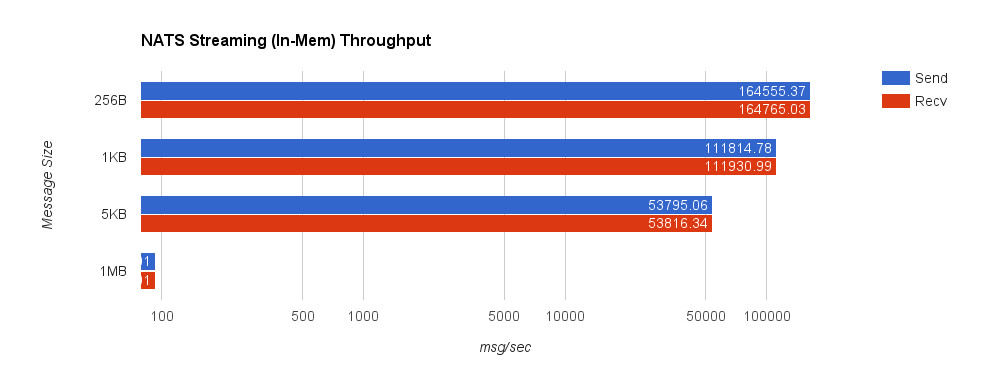 nats_mem_throughput
