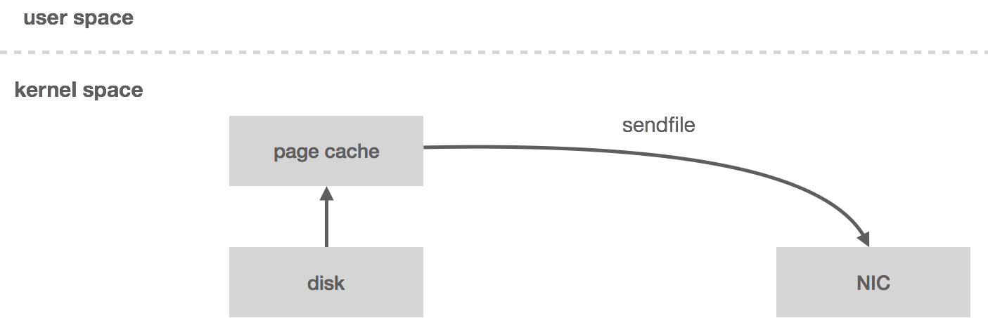 Building a Distributed Log from Scratch, Part 1: Storage Mechanics