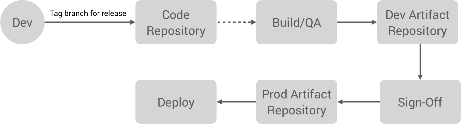 Scaling Devops And The Revival Of Operations Brave New Geek Exploded Engine Diagram Group Picture Image By Tag Developer Tags A Branch For Release Which Triggers Build Process Creating Artifact This May Have Qa Then Promotes