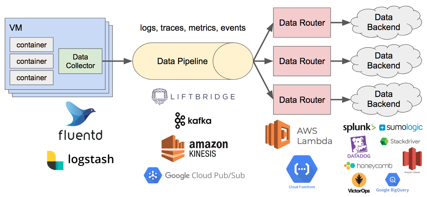 microservices – Brave New Geek