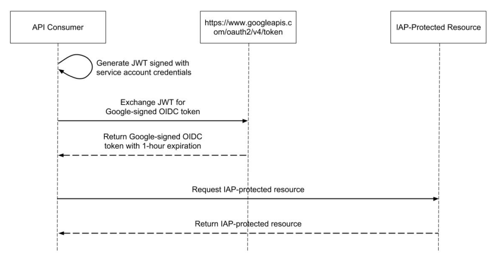 API Authentication with GCP Identity-Aware Proxy – Brave New