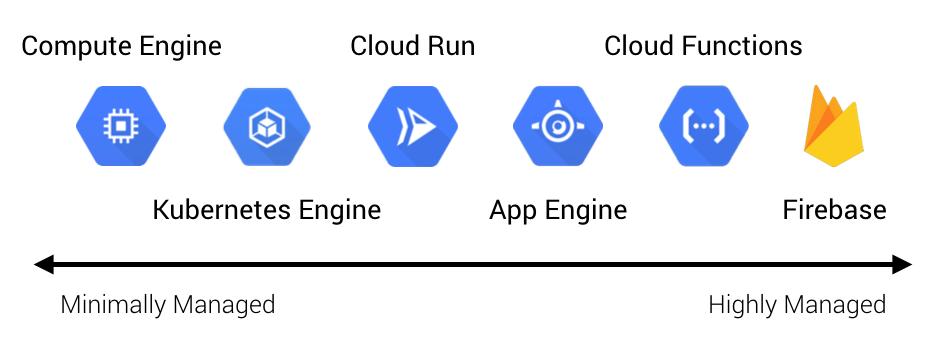 cloud functions – Brave New Geek